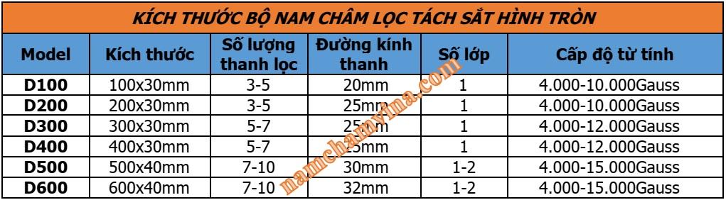 kich-thuoc-bo-nam-cham-loc-tach-sat-hinh-tron